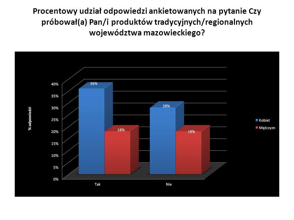 Procentowy udział odpowiedzi ankietowanych na pytanie Czy próbował(a) Pan/i produktów tradycyjnych/regionalnych województwa mazowieckiego