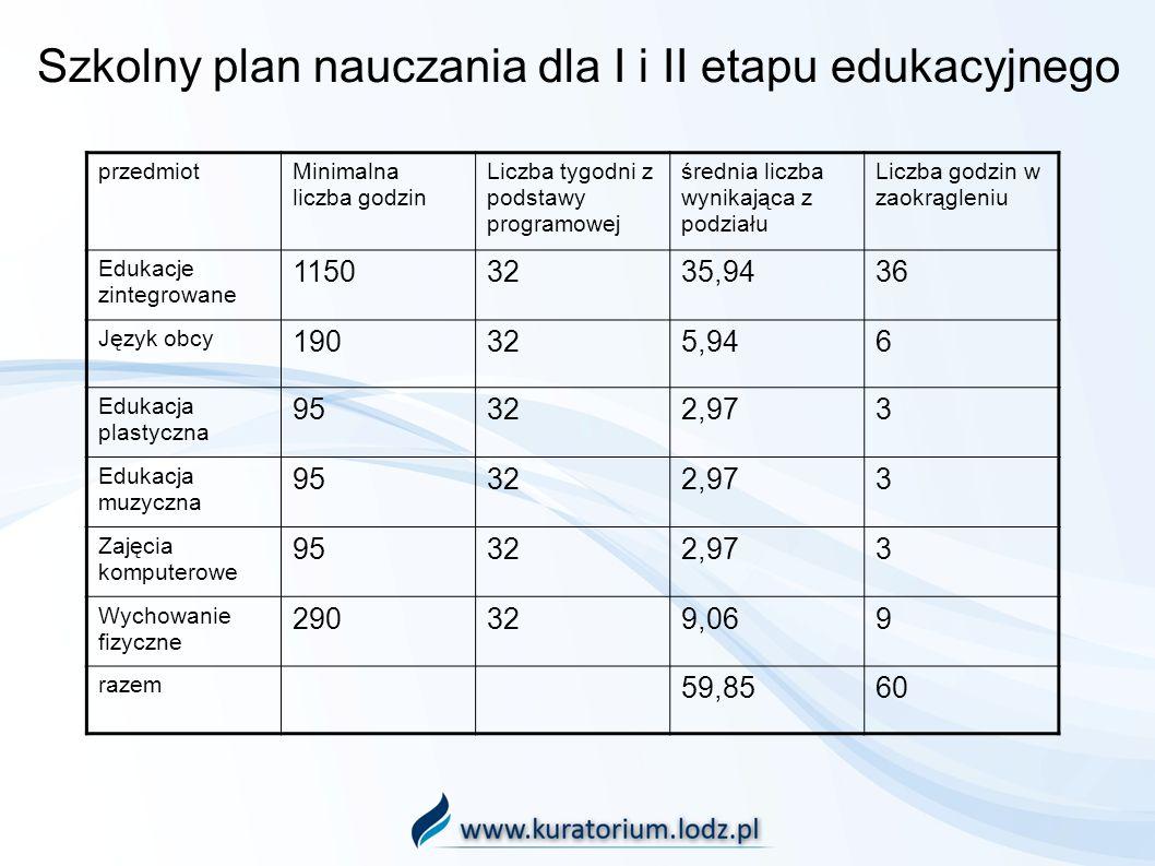 Szkolny plan nauczania dla I i II etapu edukacyjnego