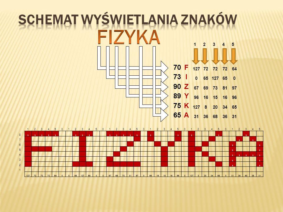 FIZYKA Schemat wyświetlania znaków 70 F 73 I 90 Z 89 Y 75 K A 1 2 3 4