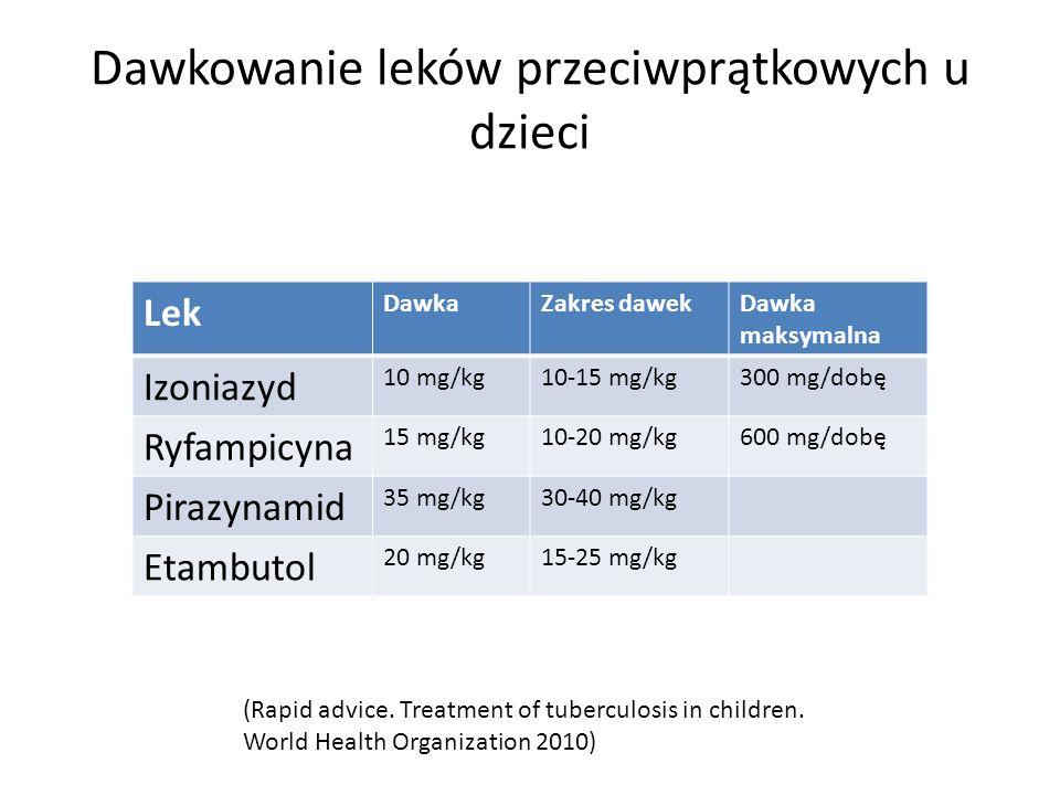 Dawkowanie leków przeciwprątkowych u dzieci