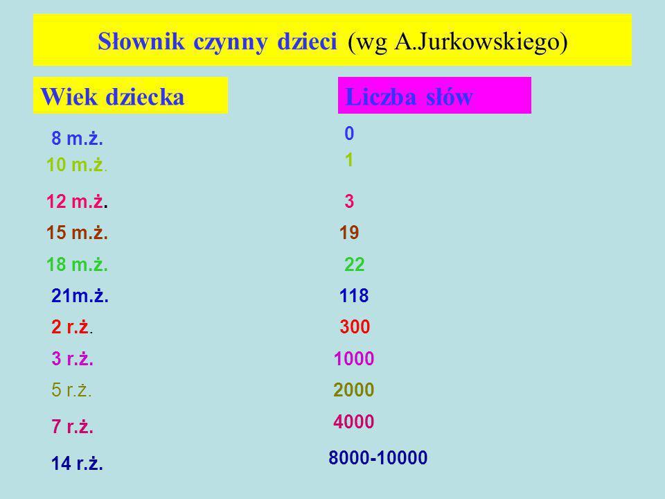 Słownik czynny dzieci (wg A.Jurkowskiego)