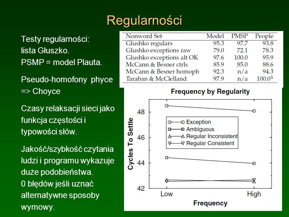 Regularności Testy regularności: lista Głuszko. PSMP = model Plauta.