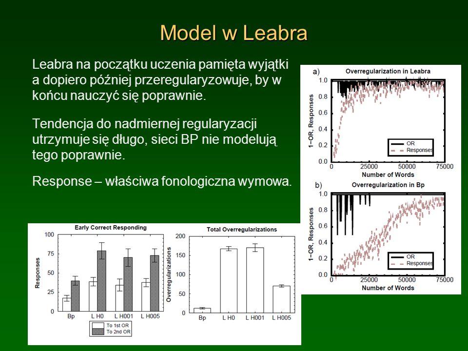 Model w Leabra Leabra na początku uczenia pamięta wyjątki a dopiero później przeregularyzowuje, by w końcu nauczyć się poprawnie.