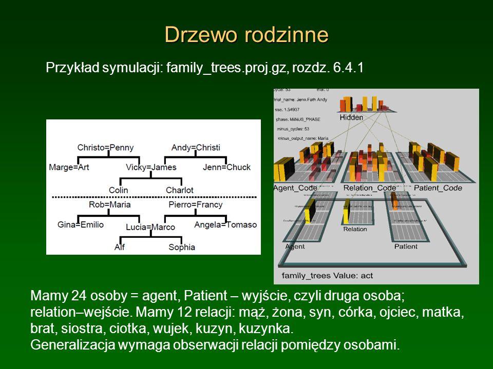 Drzewo rodzinne Przykład symulacji: family_trees.proj.gz, rozdz. 6.4.1