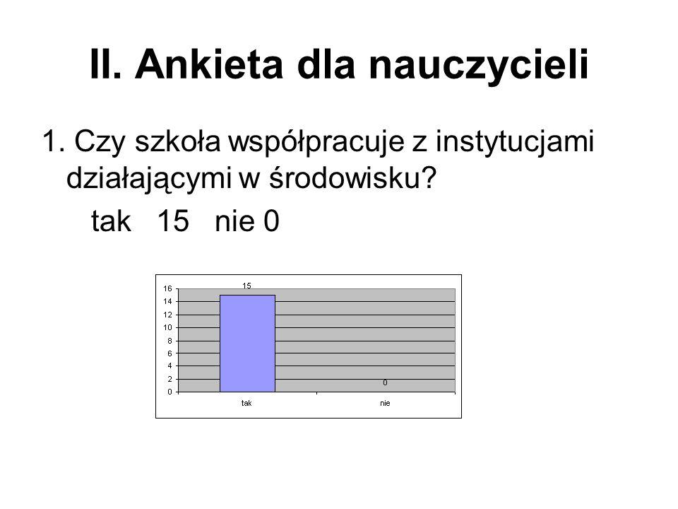 II. Ankieta dla nauczycieli
