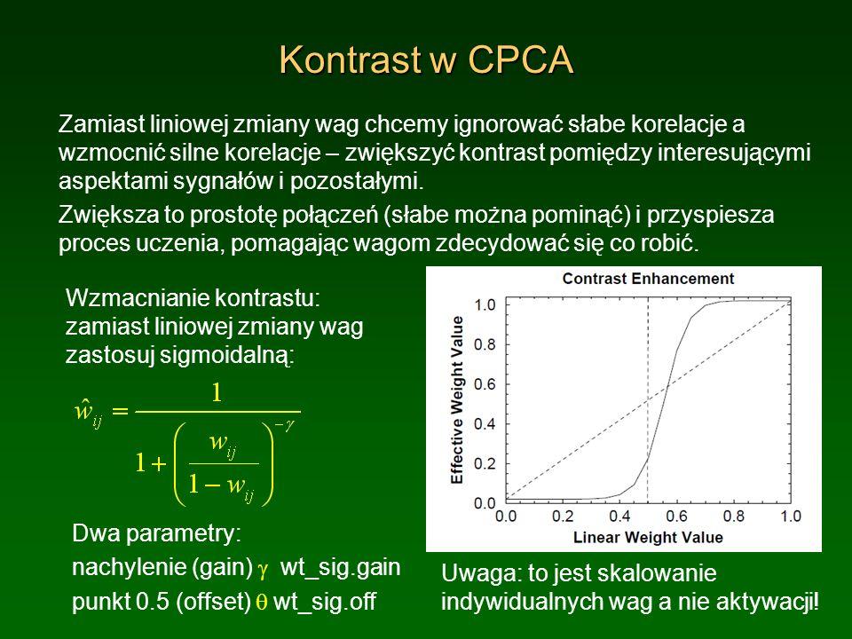 Kontrast w CPCA