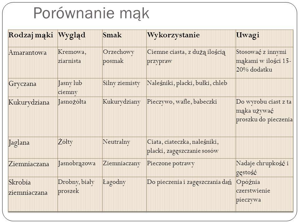 Porównanie mąk Rodzaj mąki Wygląd Smak Wykorzystanie Uwagi Amarantowa