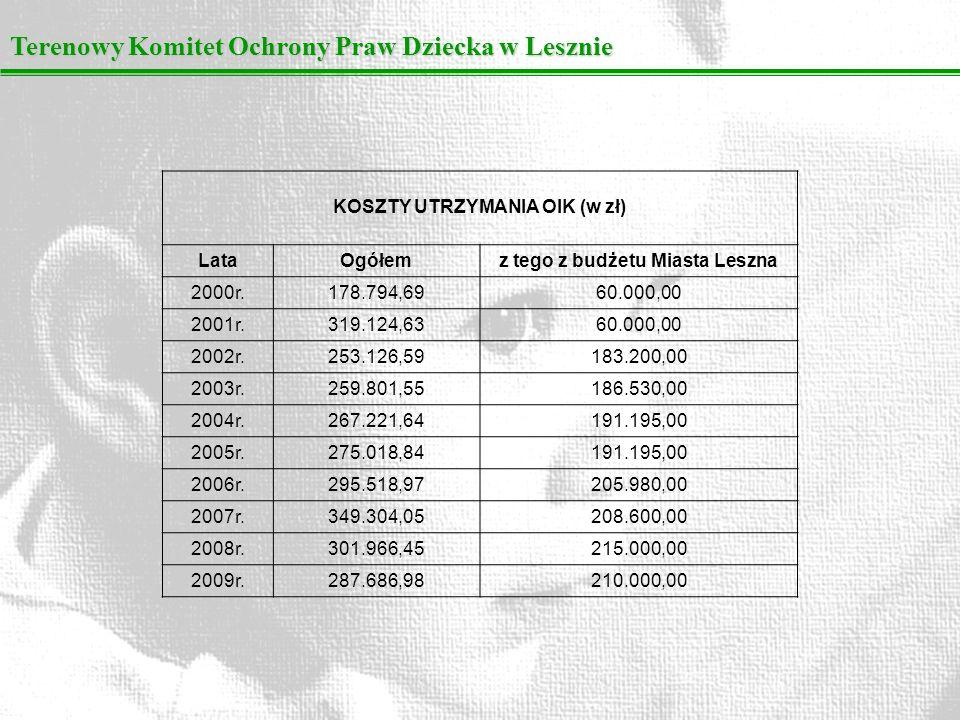 KOSZTY UTRZYMANIA OIK (w zł) z tego z budżetu Miasta Leszna