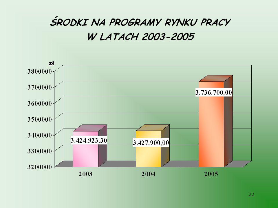 ŚRODKI NA PROGRAMY RYNKU PRACY W LATACH 2003-2005