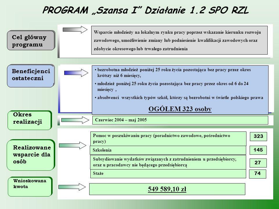 """PROGRAM """"Szansa I Działanie 1.2 SPO RZL"""