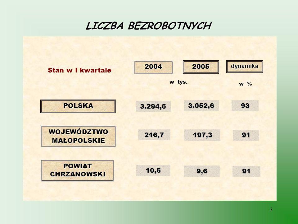 LICZBA BEZROBOTNYCH 2004 2005 Stan w I kwartale POLSKA 3.294,5 3.052,6