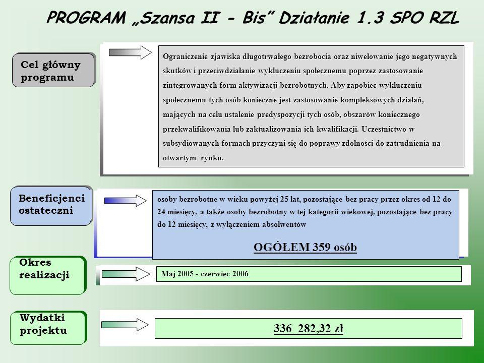 """PROGRAM """"Szansa II - Bis Działanie 1.3 SPO RZL"""