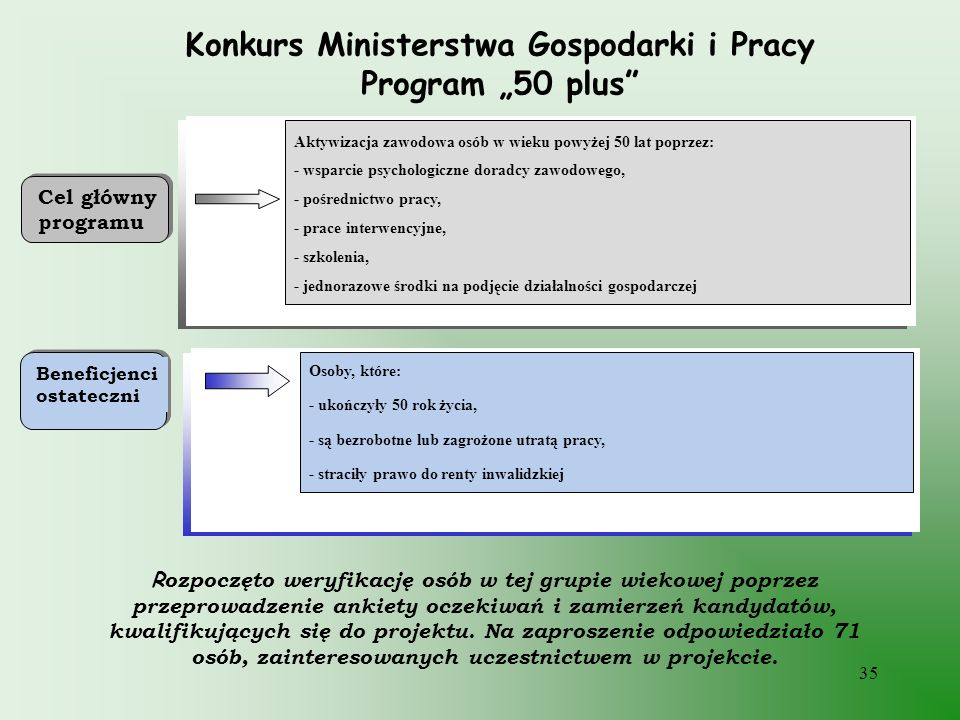 "Konkurs Ministerstwa Gospodarki i Pracy Program ""50 plus"