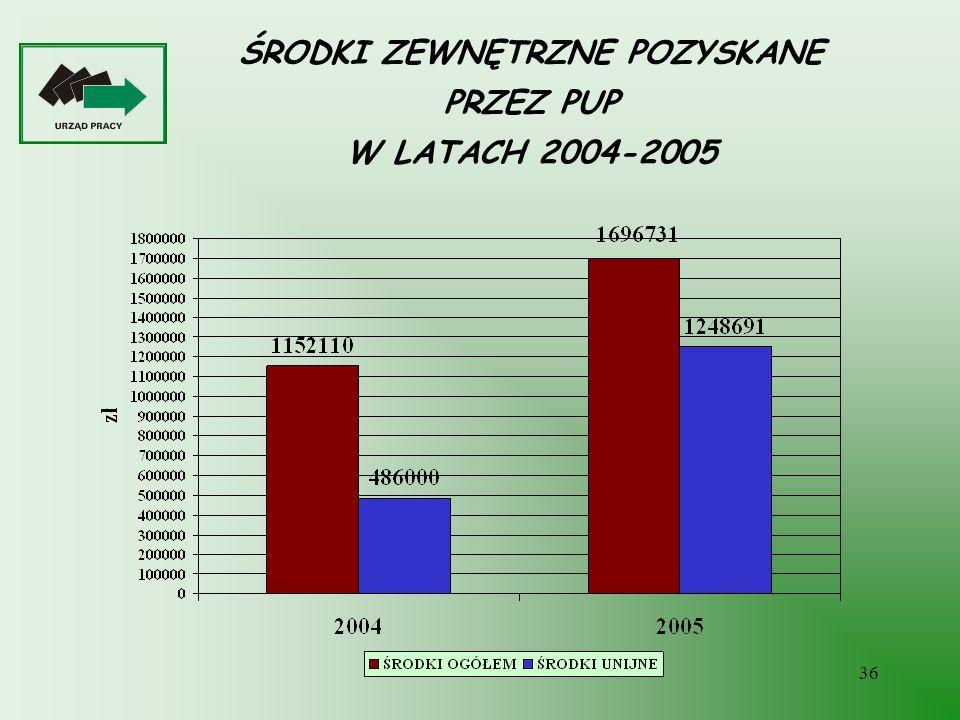 ŚRODKI ZEWNĘTRZNE POZYSKANE PRZEZ PUP W LATACH 2004-2005
