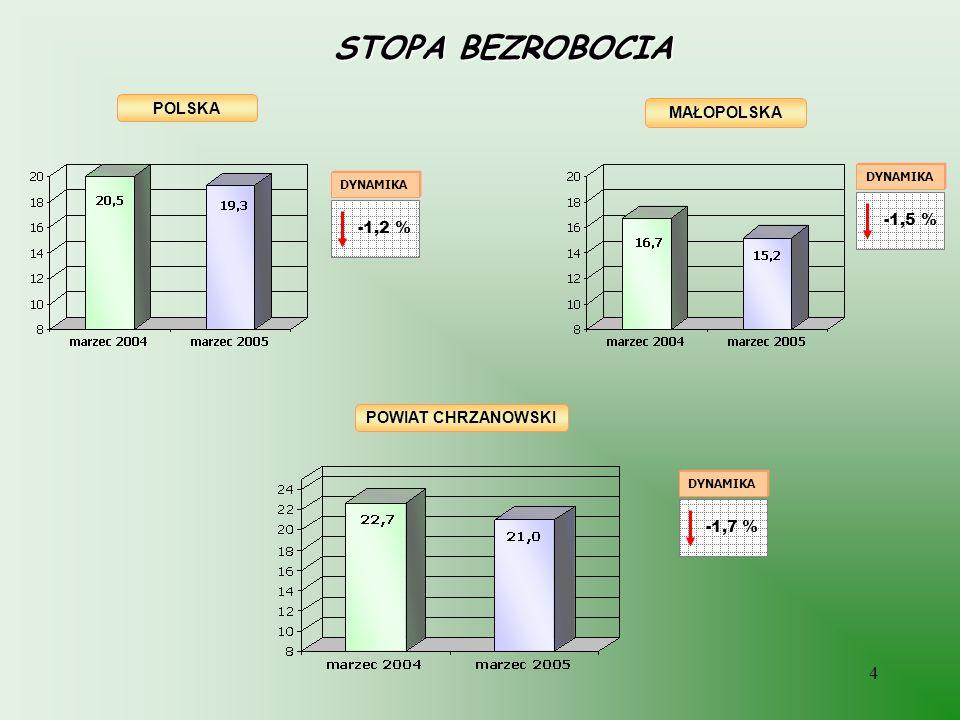 STOPA BEZROBOCIA POLSKA MAŁOPOLSKA -1,5 % -1,2 % POWIAT CHRZANOWSKI