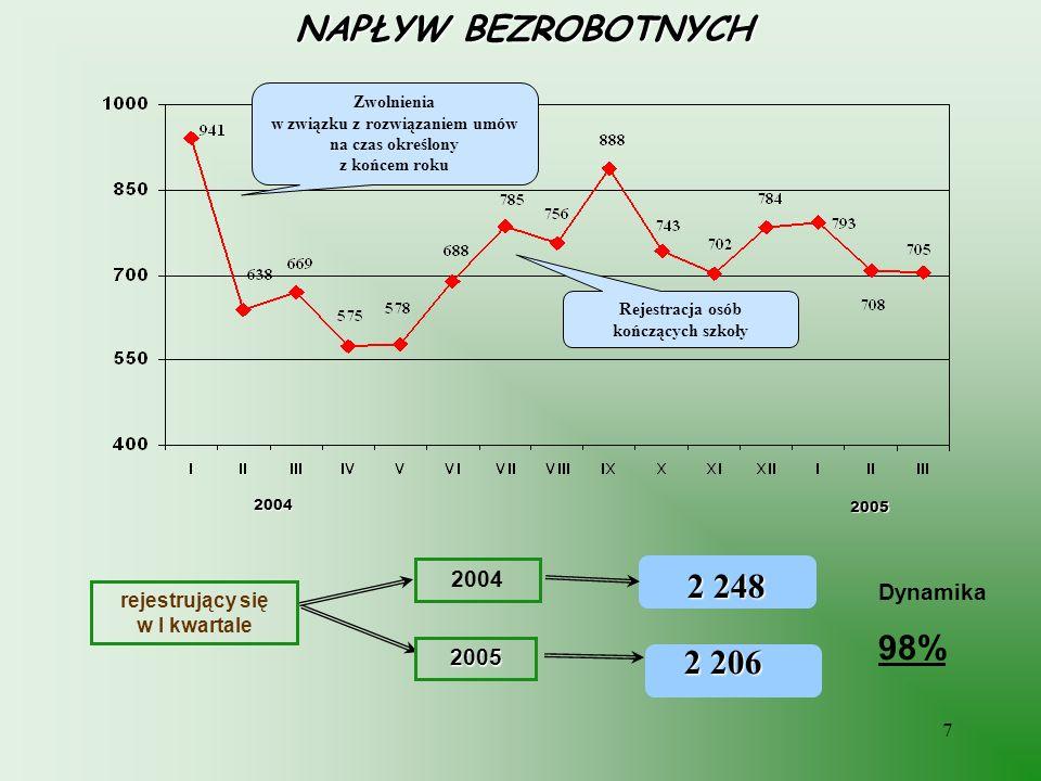 NAPŁYW BEZROBOTNYCH 2 248 98% 2 206 2004 Dynamika 2005