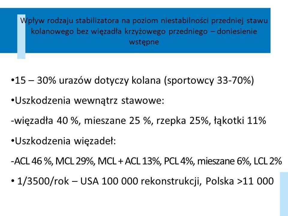 15 – 30% urazów dotyczy kolana (sportowcy 33-70%)