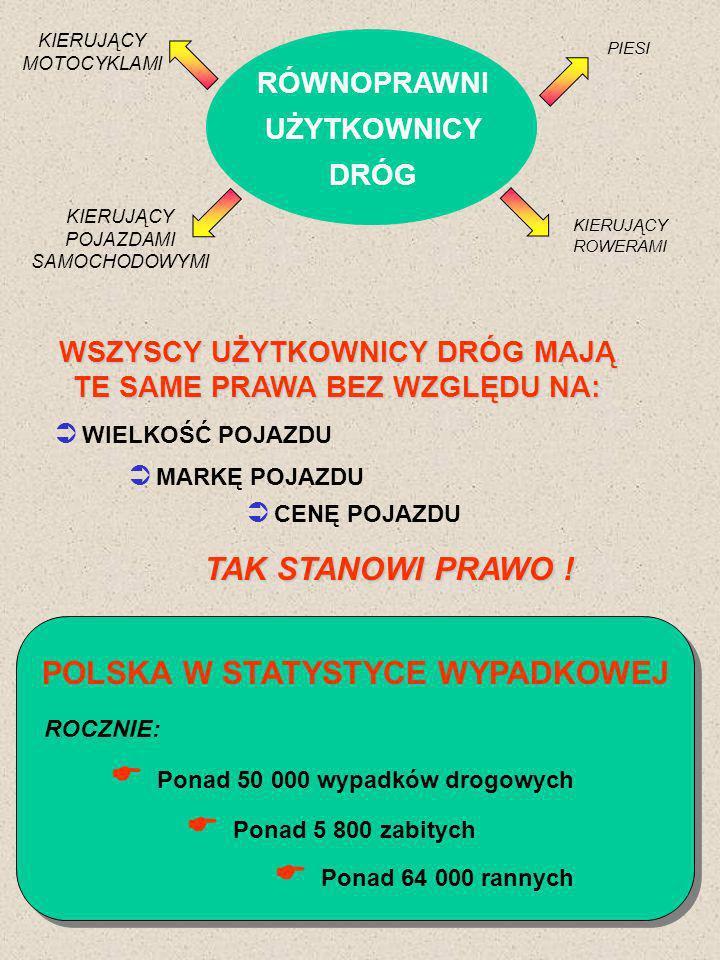 POLSKA W STATYSTYCE WYPADKOWEJ