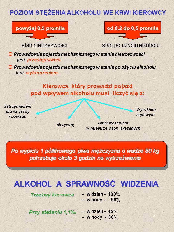 ALKOHOL A SPRAWNOŚĆ WIDZENIA