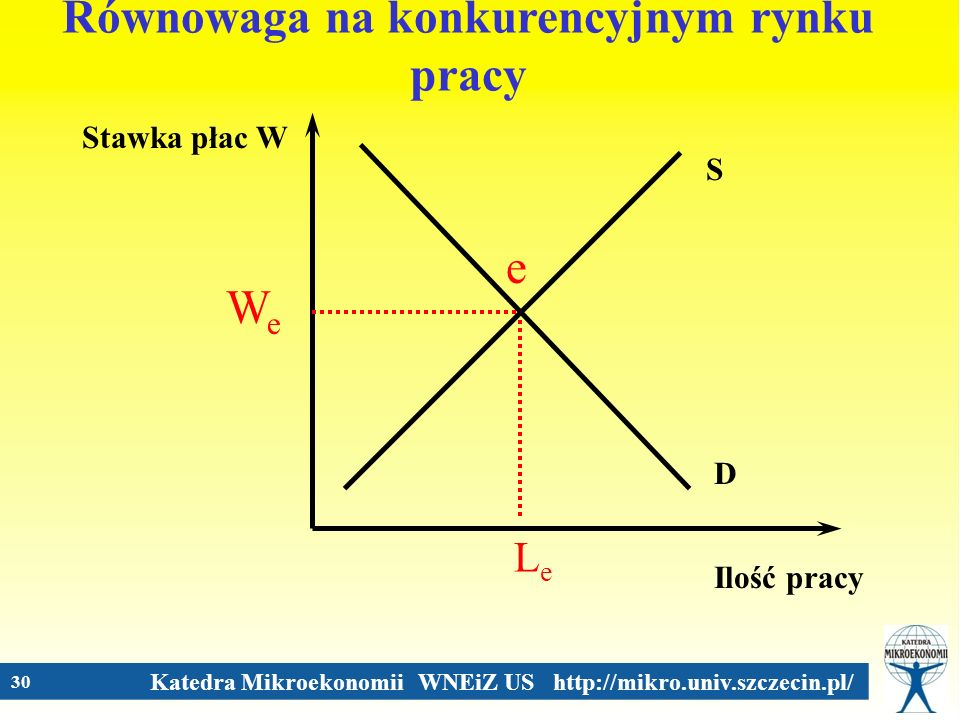 Równowaga na konkurencyjnym rynku pracy
