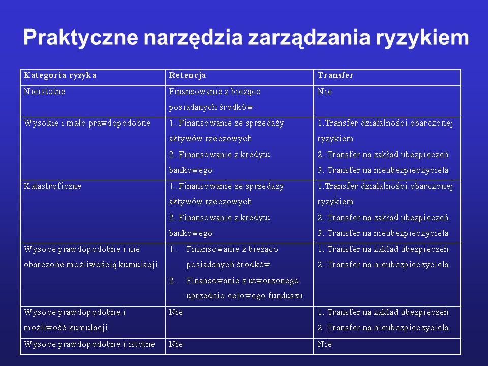 Praktyczne narzędzia zarządzania ryzykiem