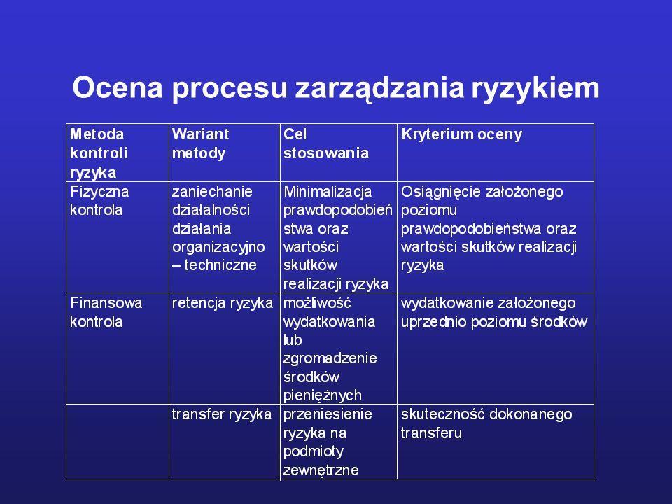 Ocena procesu zarządzania ryzykiem