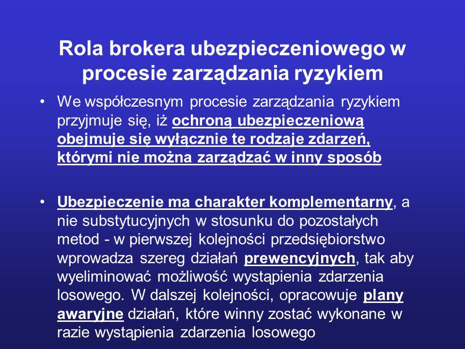Rola brokera ubezpieczeniowego w procesie zarządzania ryzykiem