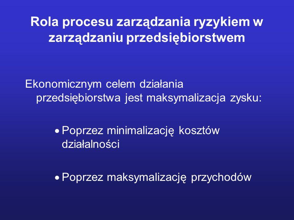 Rola procesu zarządzania ryzykiem w zarządzaniu przedsiębiorstwem
