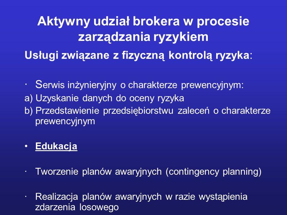 Aktywny udział brokera w procesie zarządzania ryzykiem