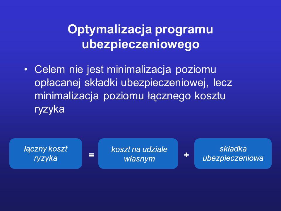 Optymalizacja programu ubezpieczeniowego