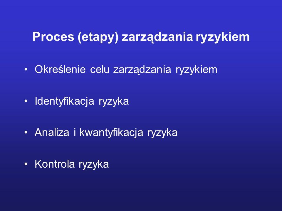 Proces (etapy) zarządzania ryzykiem