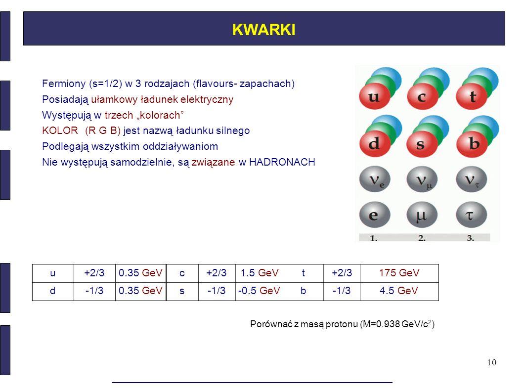 KWARKI Fermiony (s=1/2) w 3 rodzajach (flavours- zapachach)