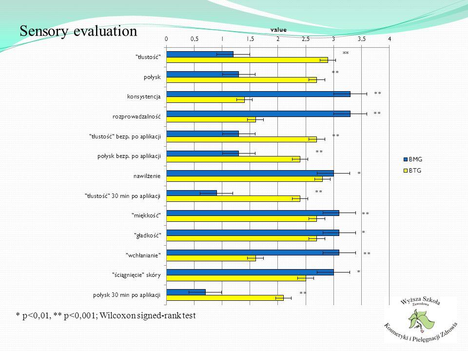 Sensory evaluation * p<0,01, ** p<0,001; Wilcoxon signed-rank test