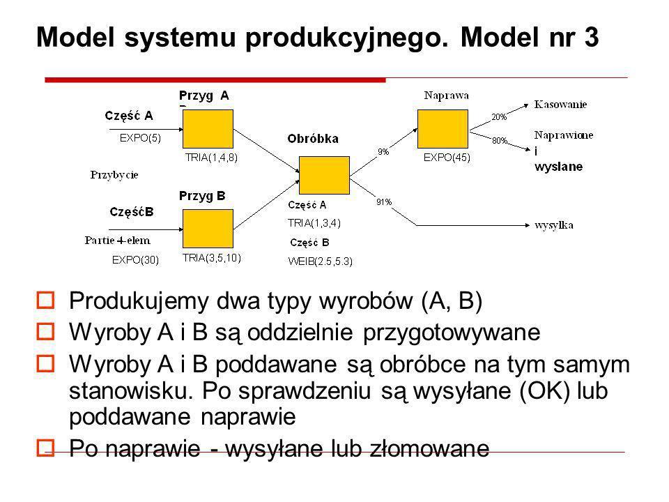 Model systemu produkcyjnego. Model nr 3