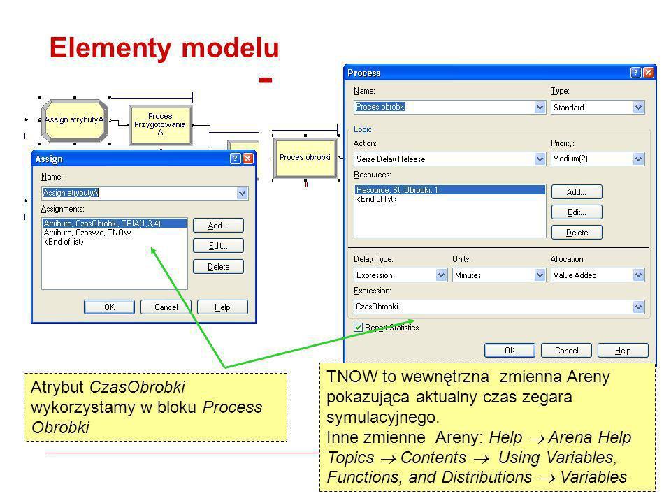 Elementy modeluTNOW to wewnętrzna zmienna Areny pokazująca aktualny czas zegara symulacyjnego.