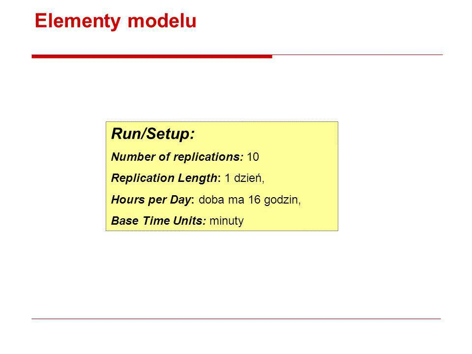 Elementy modelu Run/Setup: Number of replications: 10