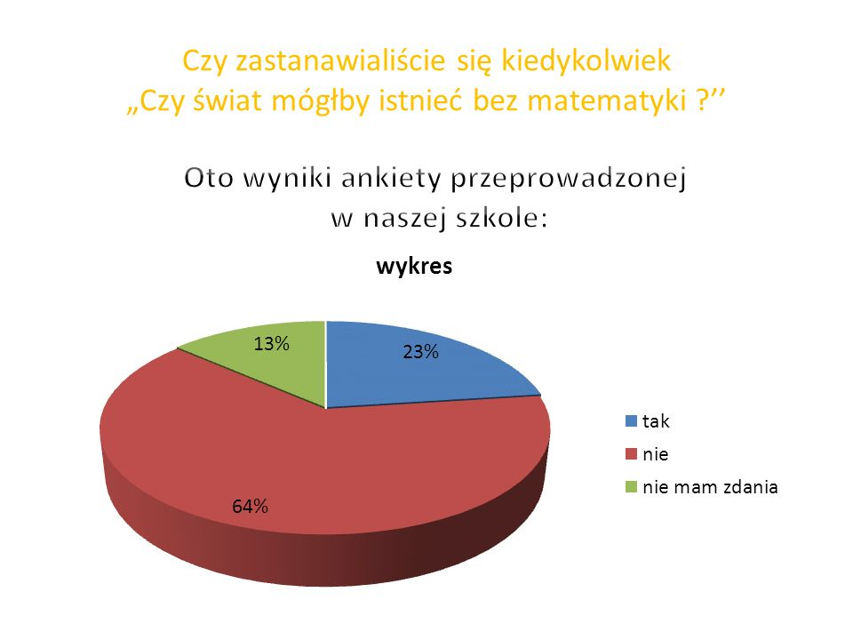 Oto wyniki ankiety przeprowadzonej