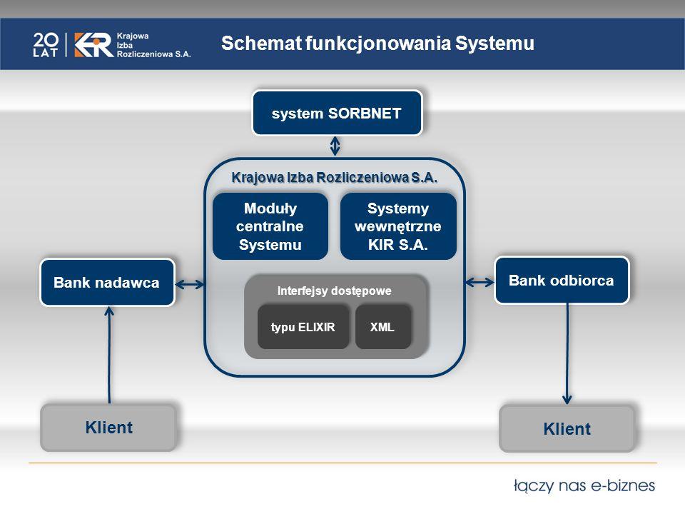 Schemat funkcjonowania Systemu