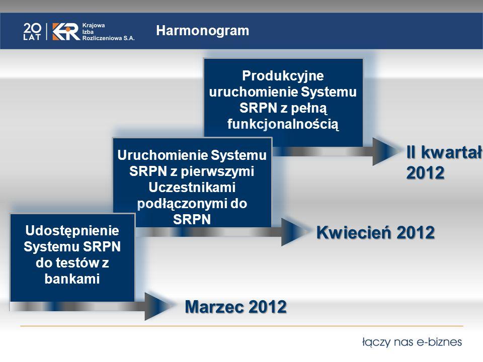 II kwartał 2012 Kwiecień 2012 Marzec 2012 Harmonogram