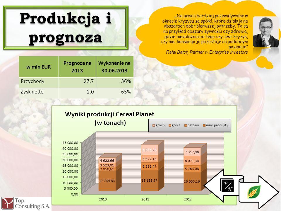 Produkcja i prognoza . w mln EUR Prognoza na 2013