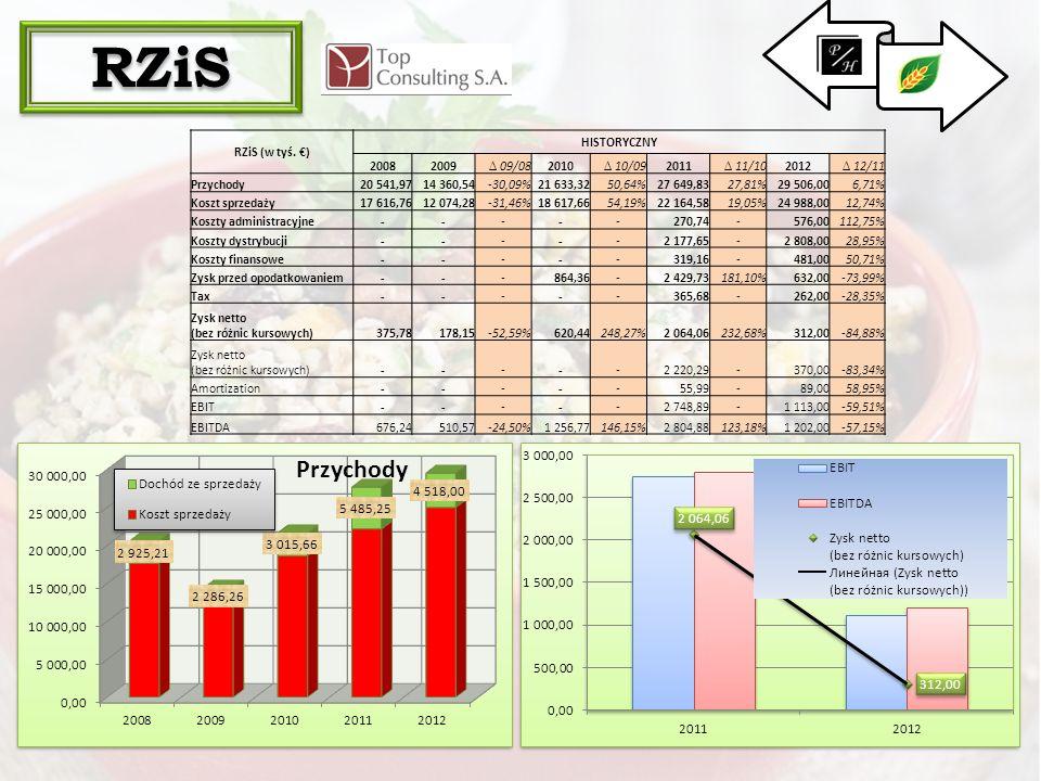 RZiS . RZiS (w tyś. €) HISTORYCZNY 2008 2009 ∆ 09/08 2010 ∆ 10/09 2011