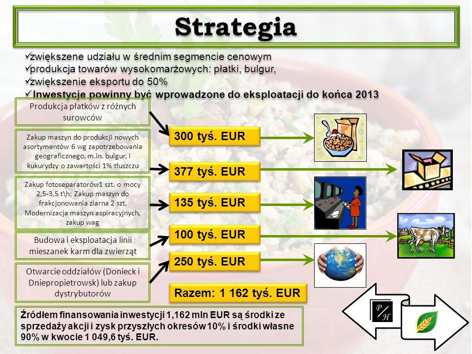 Strategia . 300 tyś. EUR 377 tyś. EUR 135 tyś. EUR 100 tyś. EUR