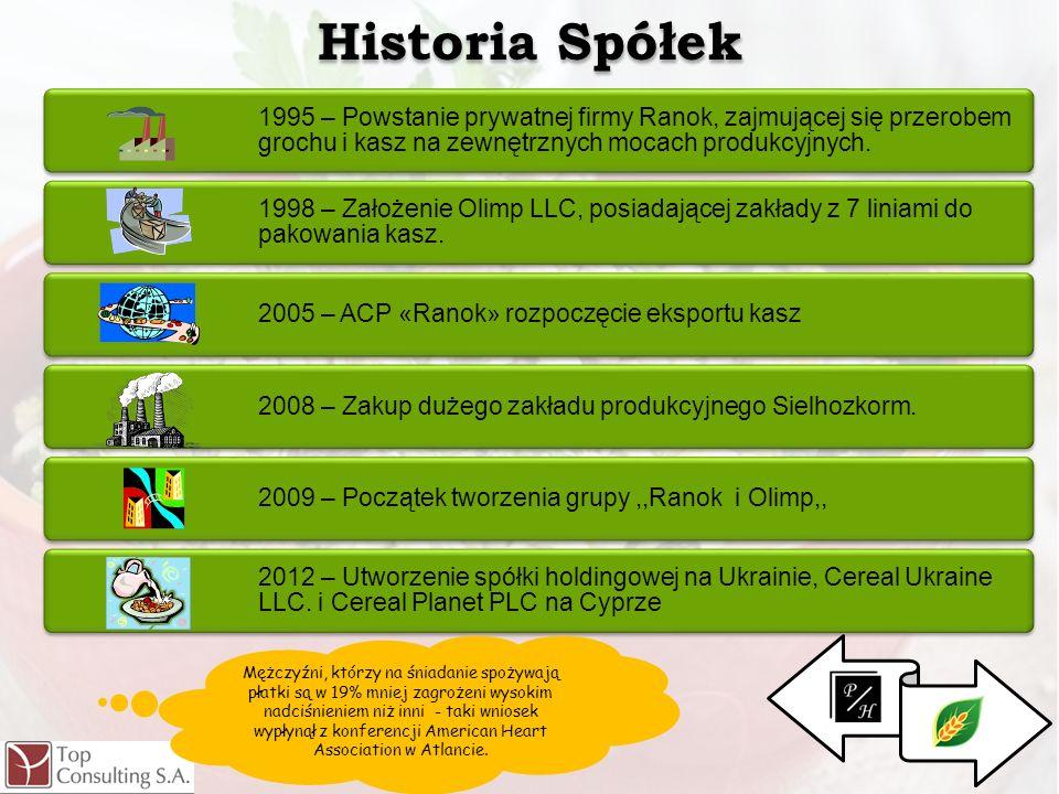 Historia Spółek1995 – Powstanie prywatnej firmy Ranok, zajmującej się przerobem grochu i kasz na zewnętrznych mocach produkcyjnych.