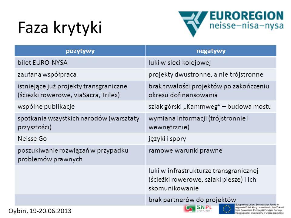 Faza krytyki pozytywy negatywy bilet EURO-NYSA luki w sieci kolejowej