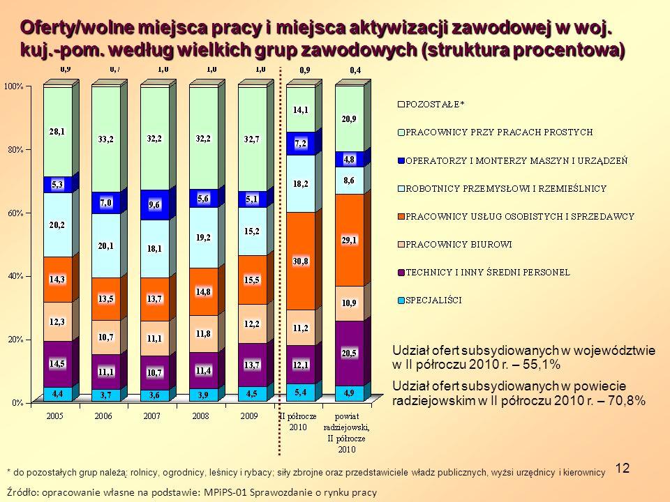 Oferty/wolne miejsca pracy i miejsca aktywizacji zawodowej w woj. kuj
