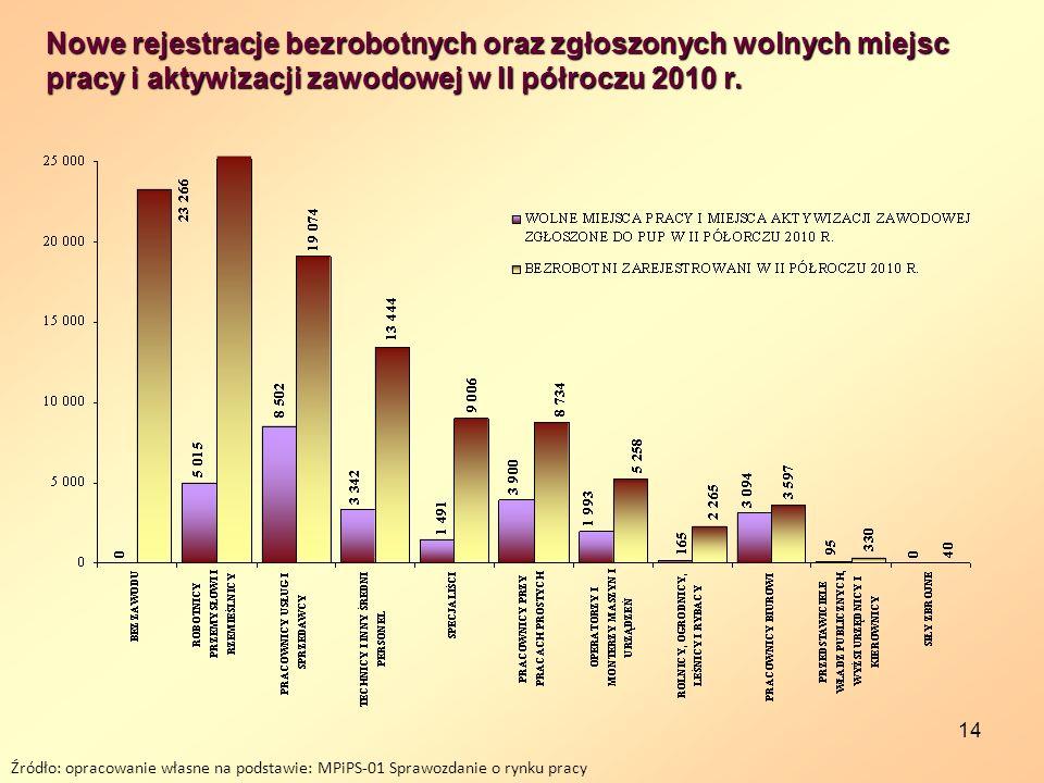 Nowe rejestracje bezrobotnych oraz zgłoszonych wolnych miejsc pracy i aktywizacji zawodowej w II półroczu 2010 r.