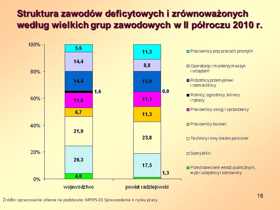 Struktura zawodów deficytowych i zrównoważonych według wielkich grup zawodowych w II półroczu 2010 r.
