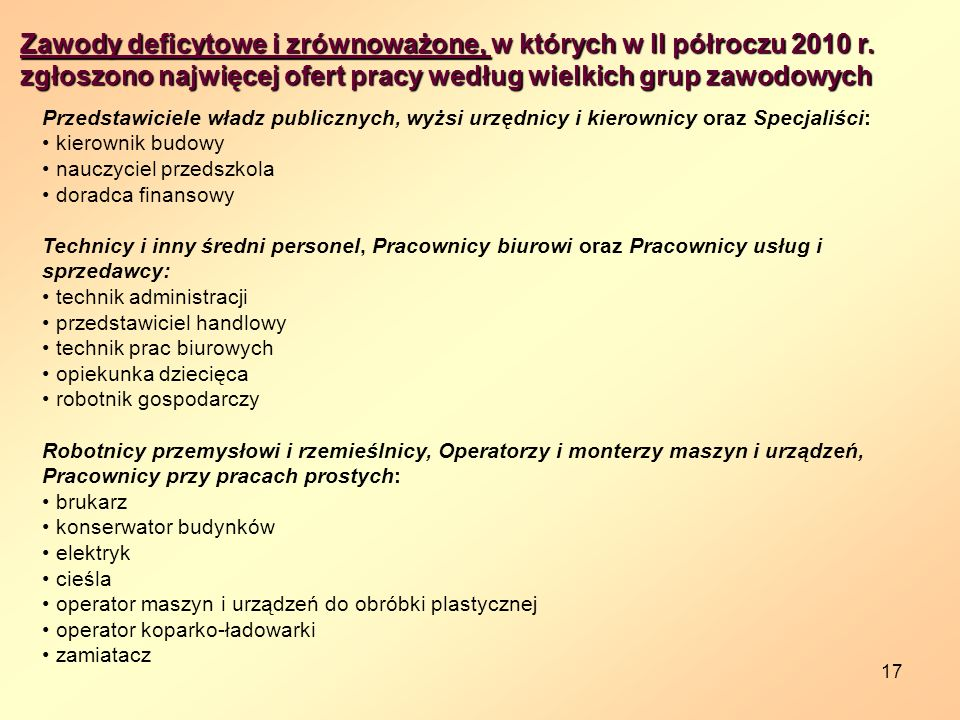 Zawody deficytowe i zrównoważone, w których w II półroczu 2010 r