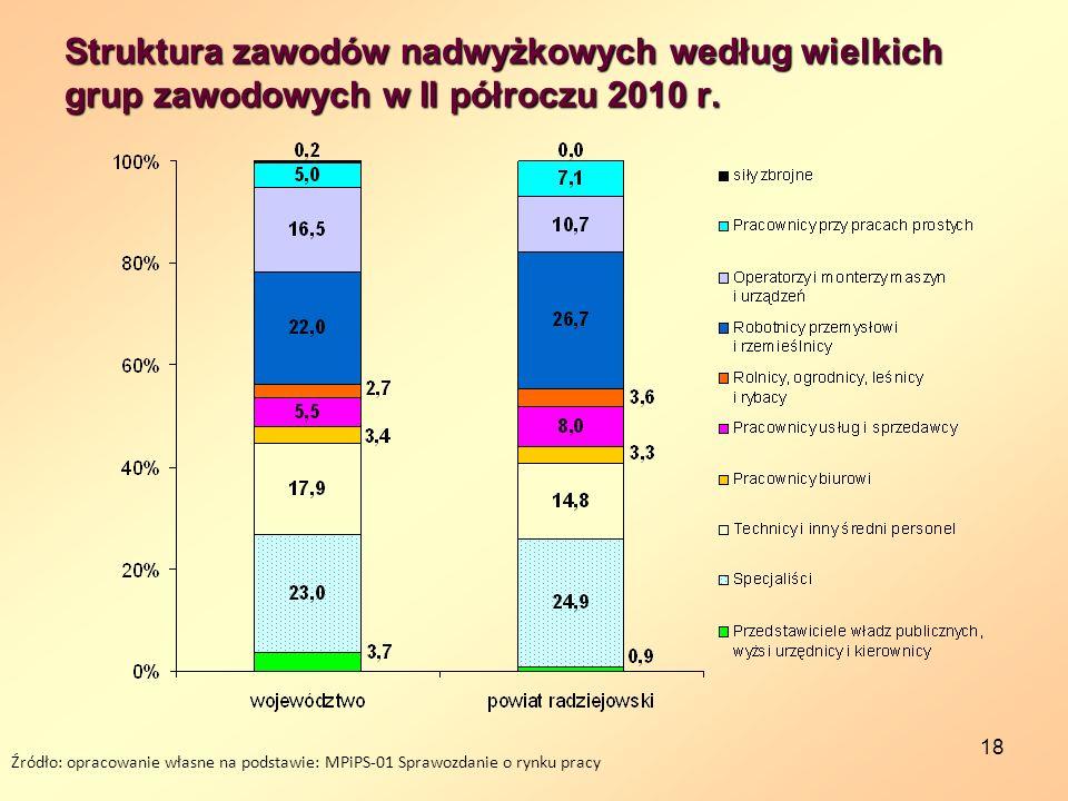 Struktura zawodów nadwyżkowych według wielkich grup zawodowych w II półroczu 2010 r.