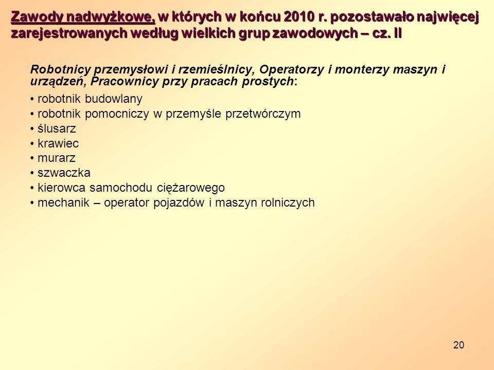 Zawody nadwyżkowe, w których w końcu 2010 r